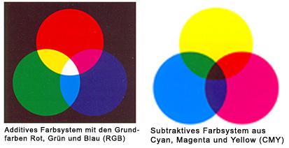 additives + subtraktives farbsystem