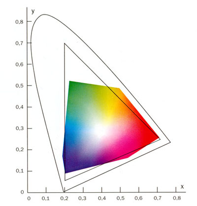 spektralfarben_CIE-system